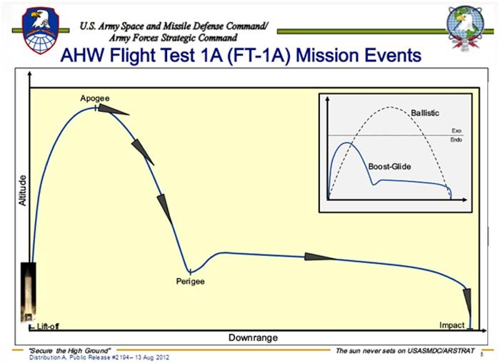 Схема полета AHW и ее отличие от траектории обычной МБР. Источник: slideplayer.com